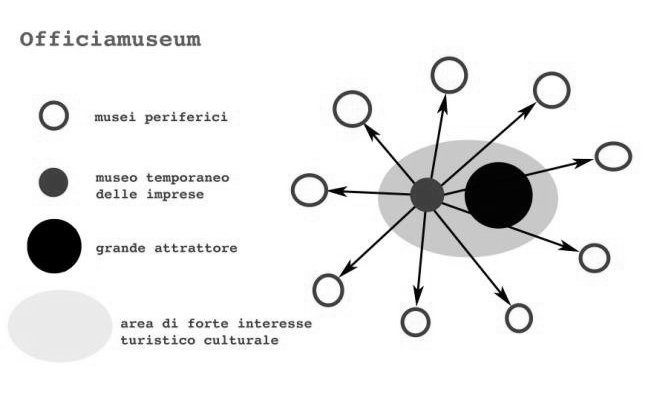 med officiamuseum: Introduction